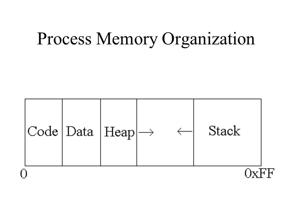 Process Memory Organization