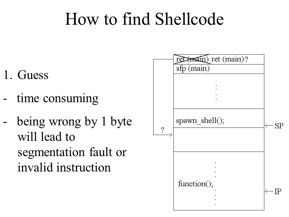 How to find Shellcode Guess - time consuming