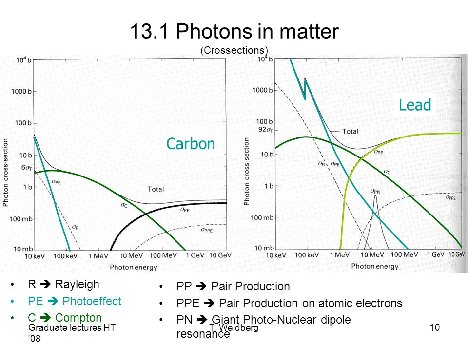 13.1 Photons in matter (Crossections)