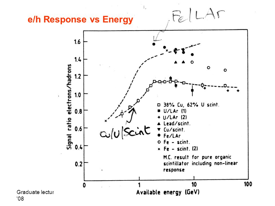 e/h Response vs Energy Graduate lectures HT 08 T. Weidberg