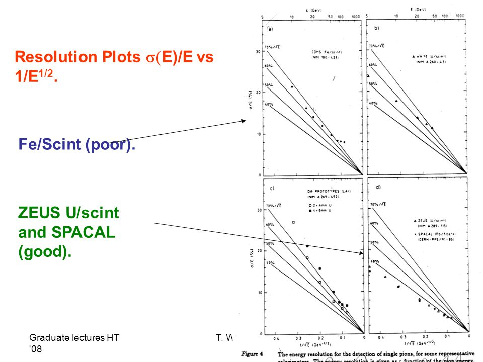 Resolution Plots s(E)/E vs 1/E1/2.