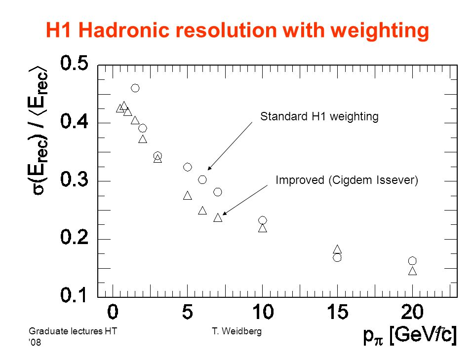H1 Hadronic resolution with weighting