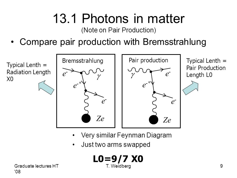 13.1 Photons in matter (Note on Pair Production)