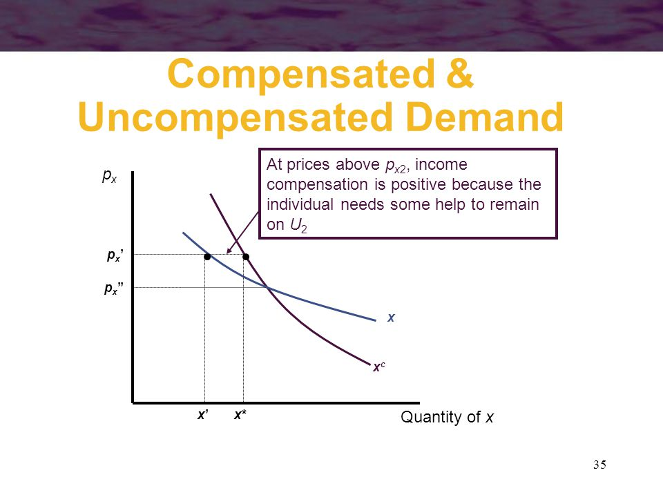 Compensated & Uncompensated Demand