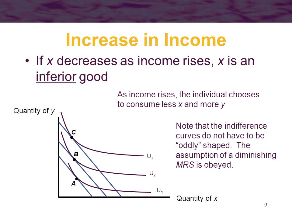 Increase in Income If x decreases as income rises, x is an inferior good. As income rises, the individual chooses.