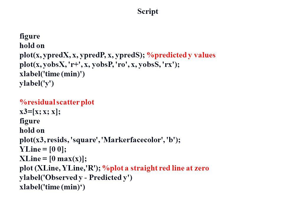 Script figure. hold on. plot(x, ypredX, x, ypredP, x, ypredS); %predicted y values. plot(x, yobsX, r+ , x, yobsP, ro , x, yobsS, rx );