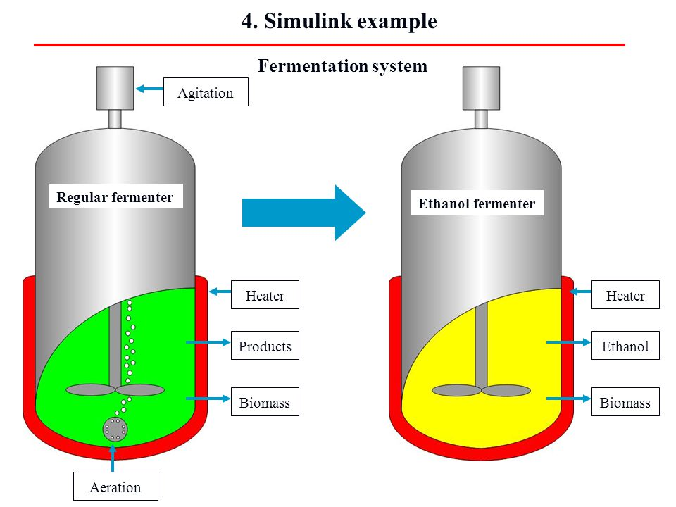 4. Simulink example Fermentation system Agitation Regular fermenter