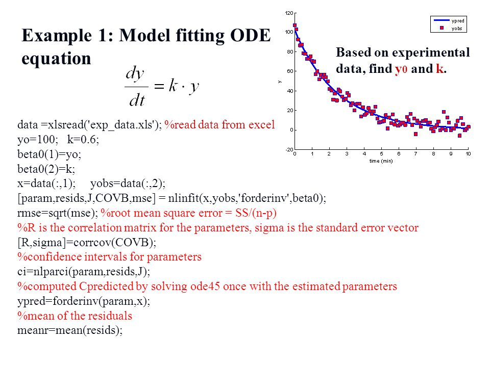 Example 1: Model fitting ODE equation