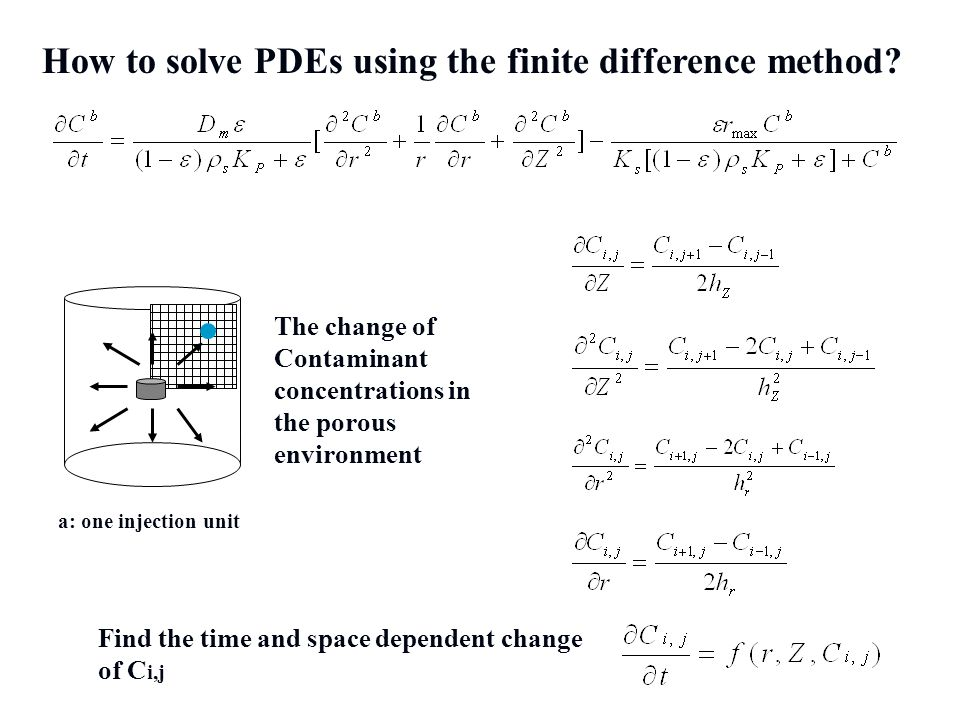 How to solve PDEs using the finite difference method