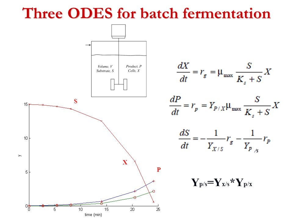 Three ODES for batch fermentation