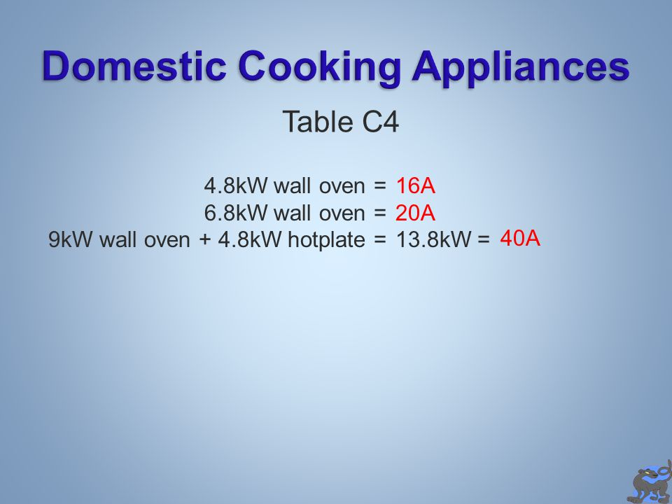 Domestic Cooking Appliances