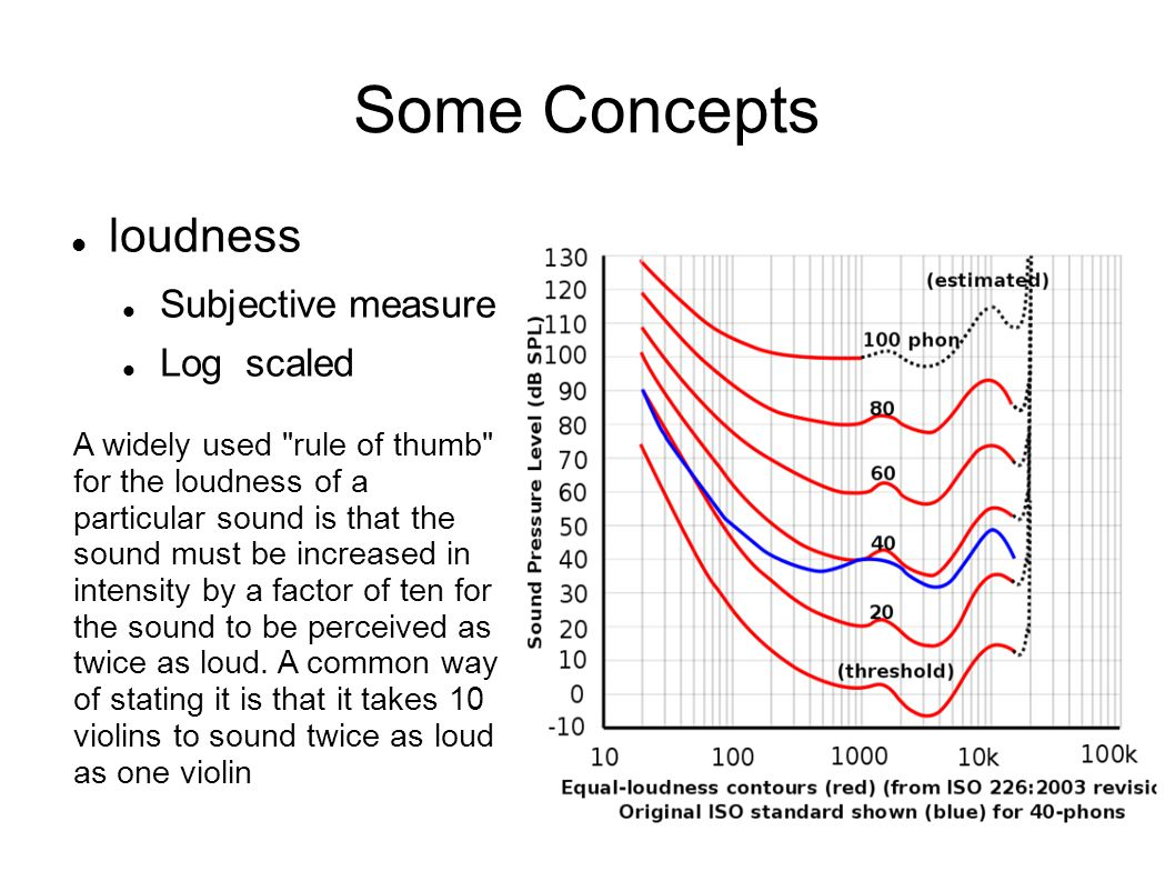 Some Concepts loudness Subjective measure Log scaled