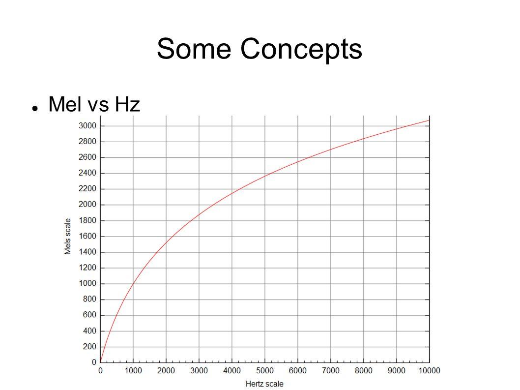 Some Concepts Mel vs Hz
