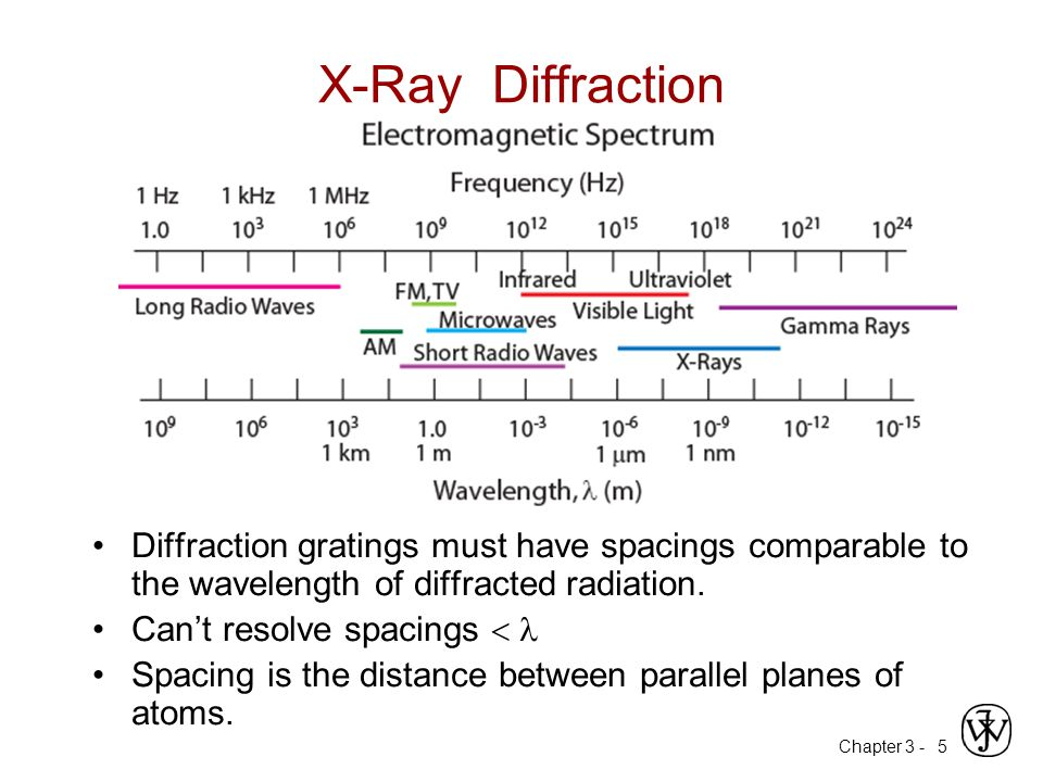 diffraction and wavelength relationship