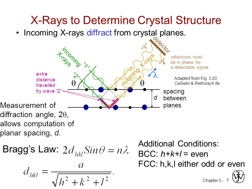 X-Rays to Determine Crystal Structure