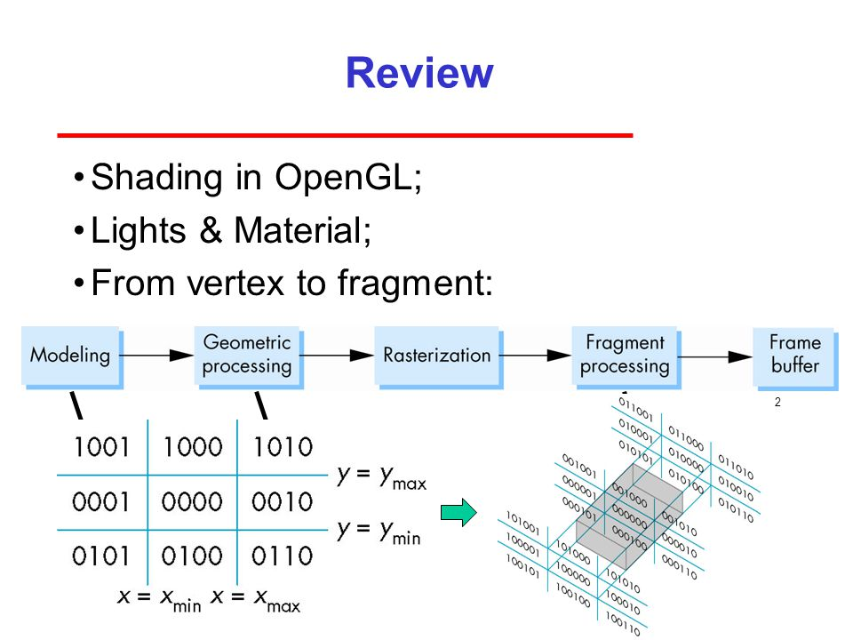 Review Shading in OpenGL; Lights & Material; From vertex to fragment: