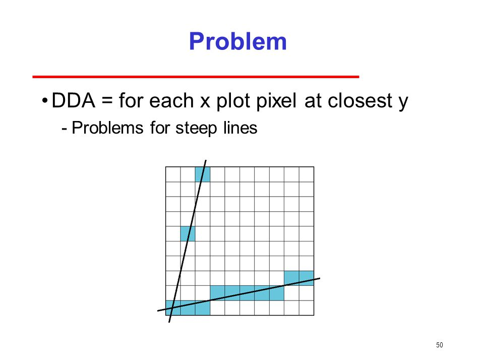 Problem DDA = for each x plot pixel at closest y