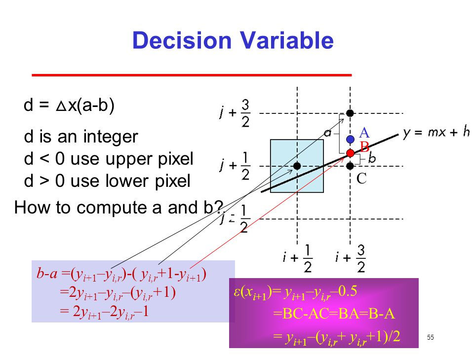 Decision Variable d = △x(a-b) d is an integer d < 0 use upper pixel
