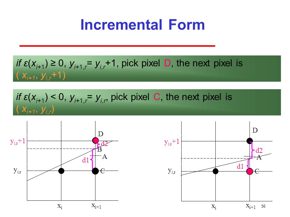 Incremental Form if ε(xi+1) ≥ 0, yi+1,r= yi,r+1, pick pixel D, the next pixel is. ( xi+1, yi,r+1)
