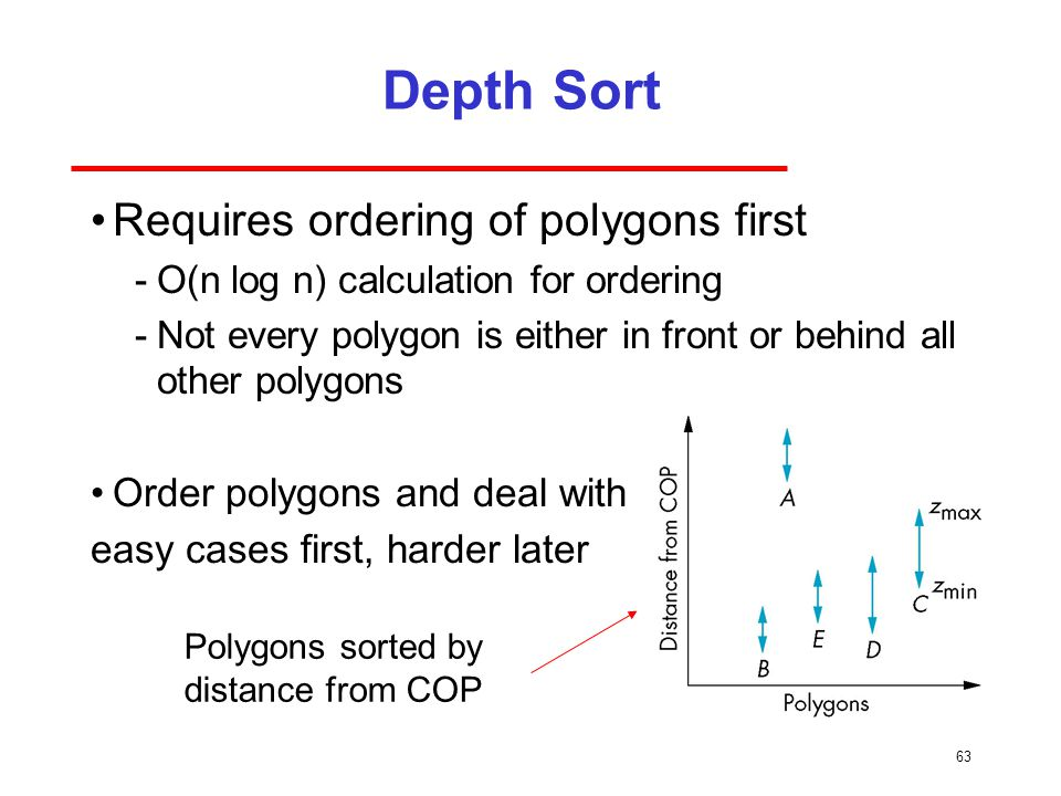 Depth Sort Requires ordering of polygons first
