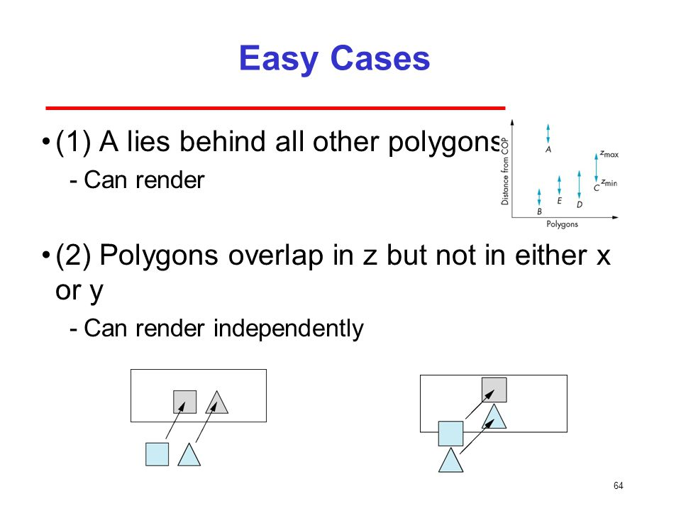 Easy Cases (1) A lies behind all other polygons