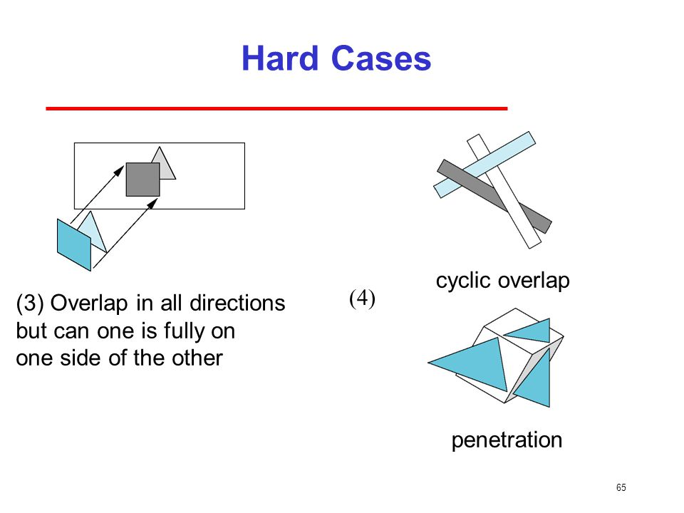 Hard Cases cyclic overlap (4) (3) Overlap in all directions