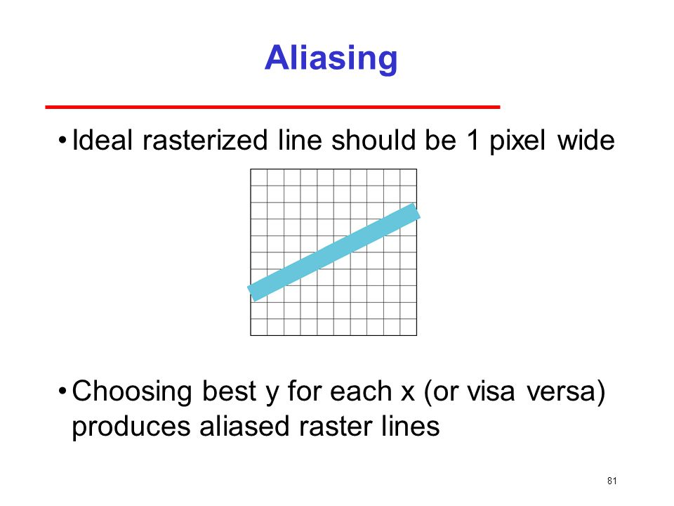Aliasing Ideal rasterized line should be 1 pixel wide