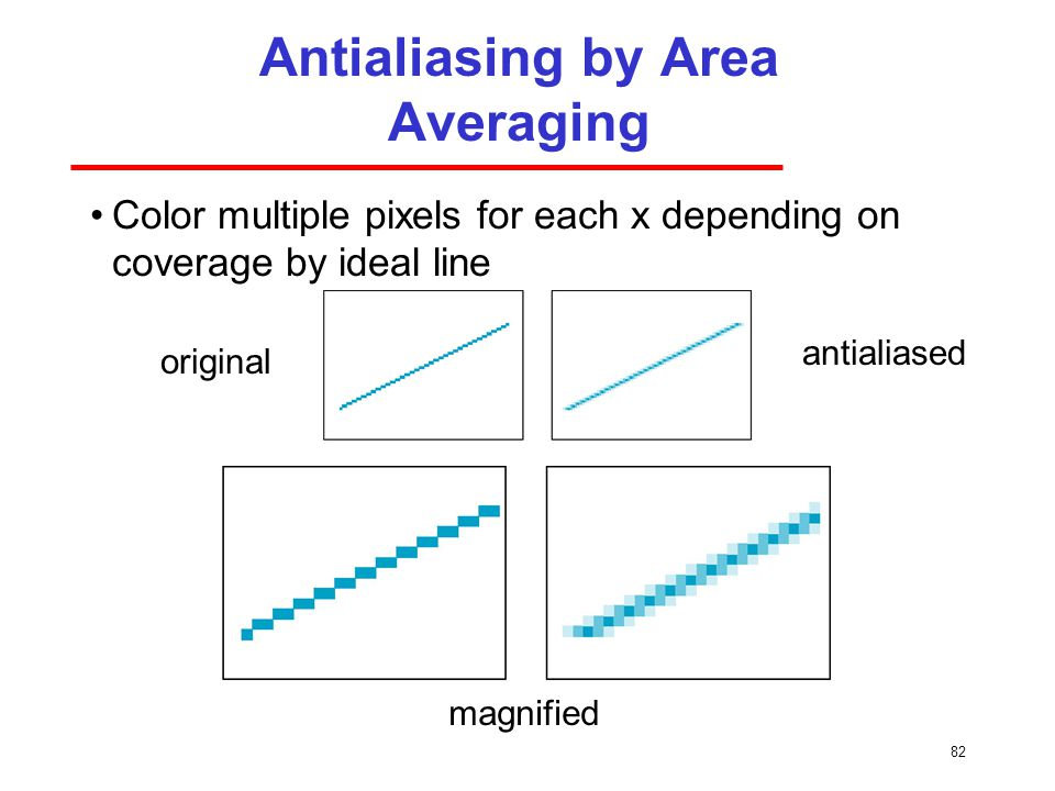 Antialiasing by Area Averaging