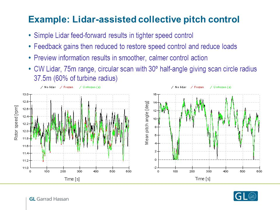 Example: Lidar-assisted collective pitch control