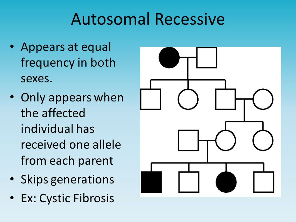 Autosomal Recessive Appears at equal frequency in both sexes.