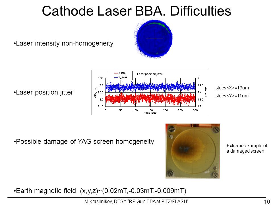 Cathode Laser BBA. Difficulties