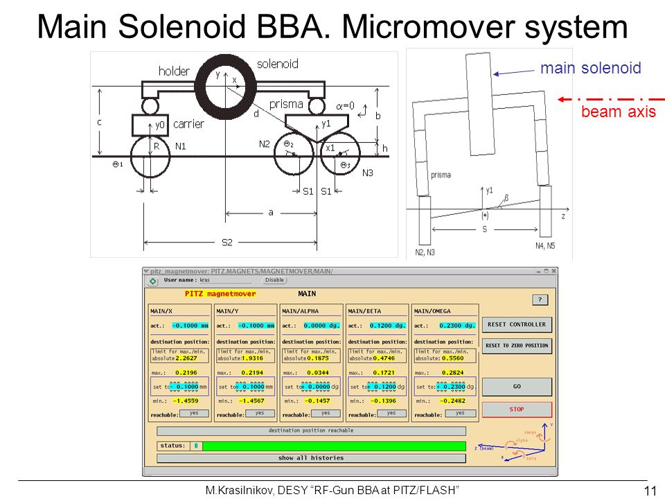 Main Solenoid BBA. Micromover system