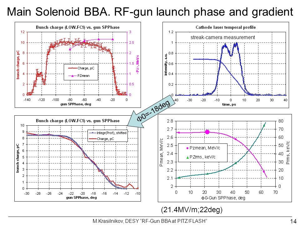 Main Solenoid BBA. RF-gun launch phase and gradient