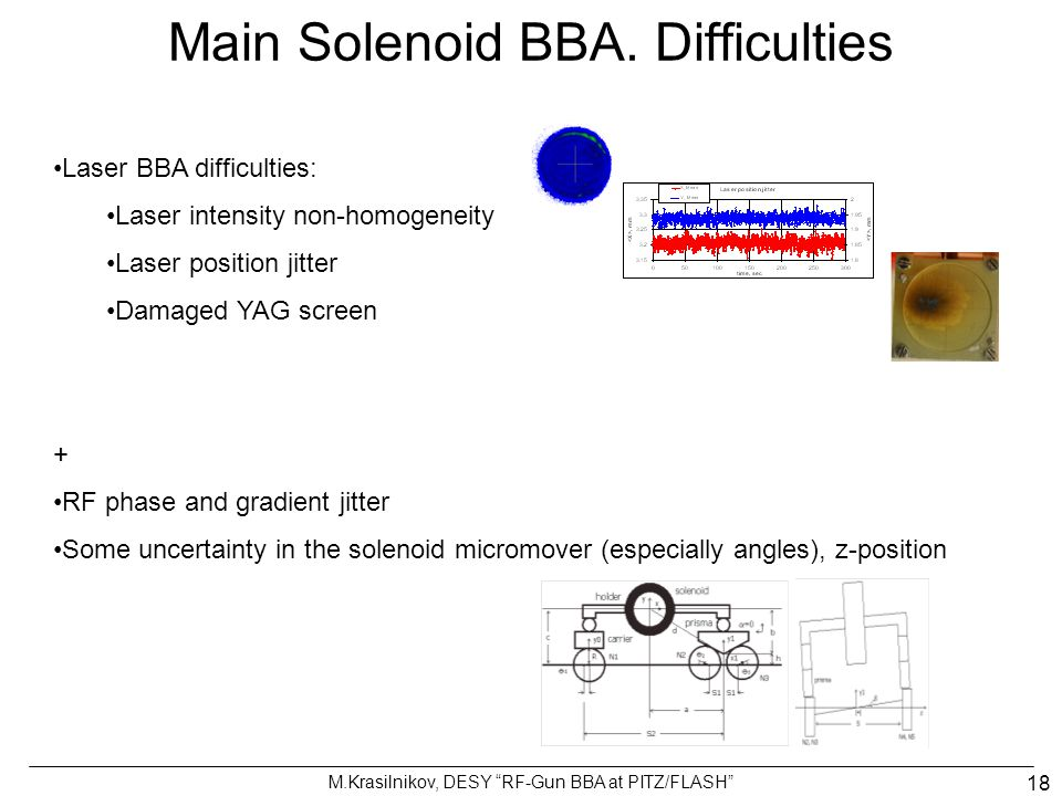 Main Solenoid BBA. Difficulties