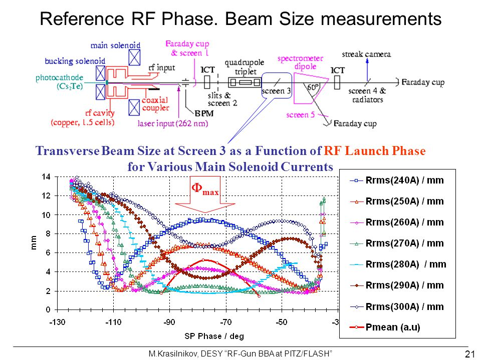 Reference RF Phase. Beam Size measurements