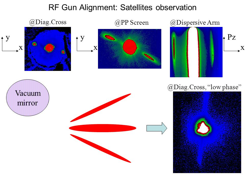 RF Gun Alignment: Satellites observation