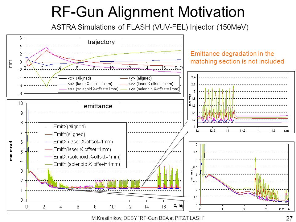 RF-Gun Alignment Motivation