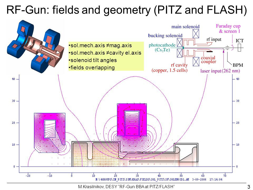 RF-Gun: fields and geometry (PITZ and FLASH)