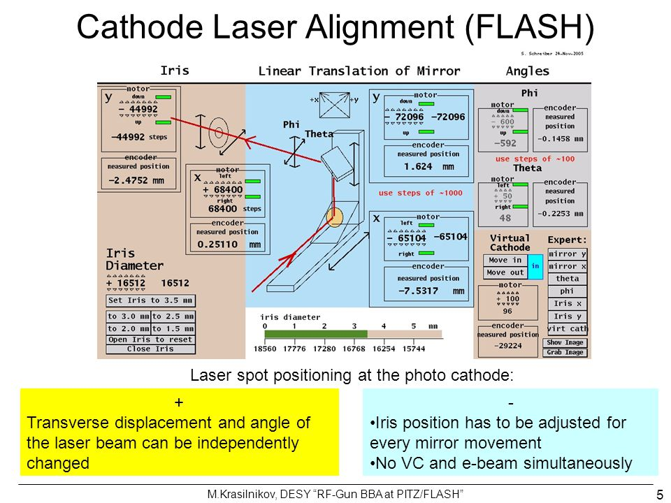 Cathode Laser Alignment (FLASH)