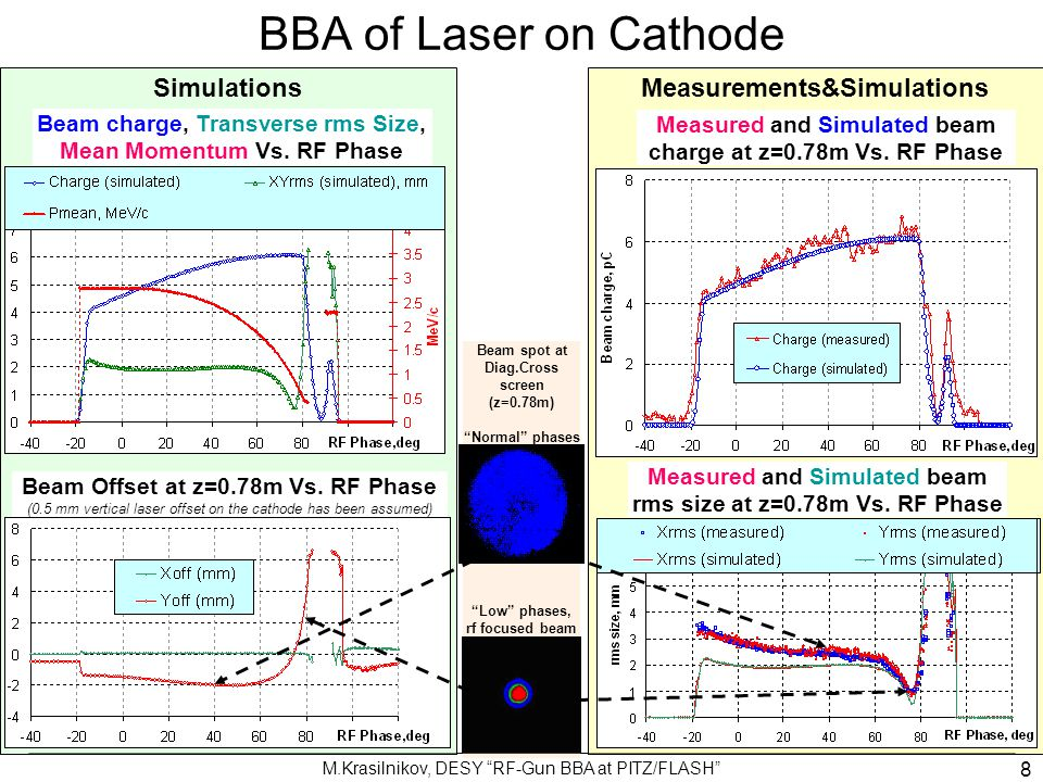 BBA of Laser on Cathode Simulations Measurements&Simulations