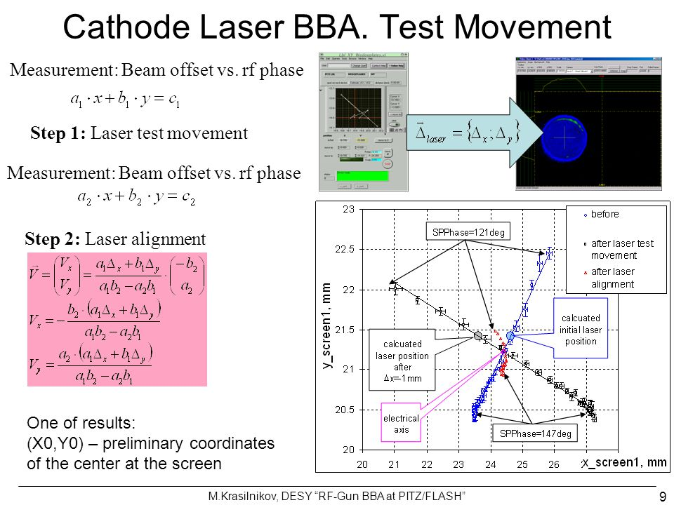 Cathode Laser BBA. Test Movement