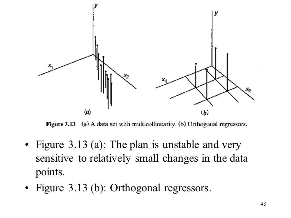 Figure 3.13 (a): The plan is unstable and very sensitive to relatively small changes in the data points.