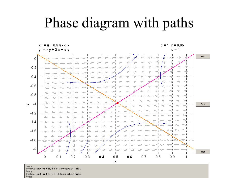 Phase diagram with paths