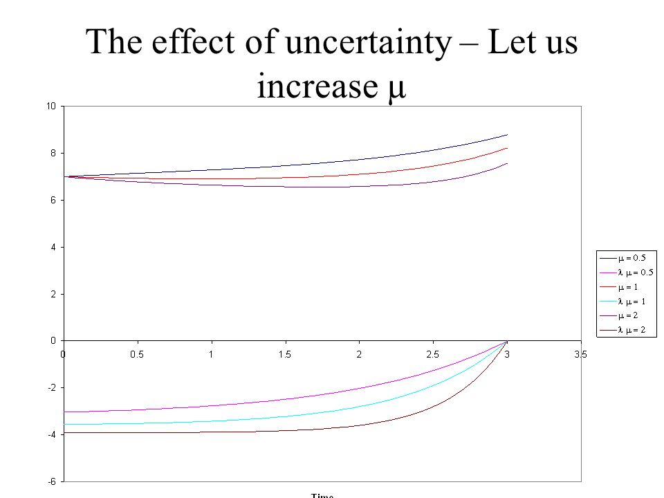 The effect of uncertainty – Let us increase µ