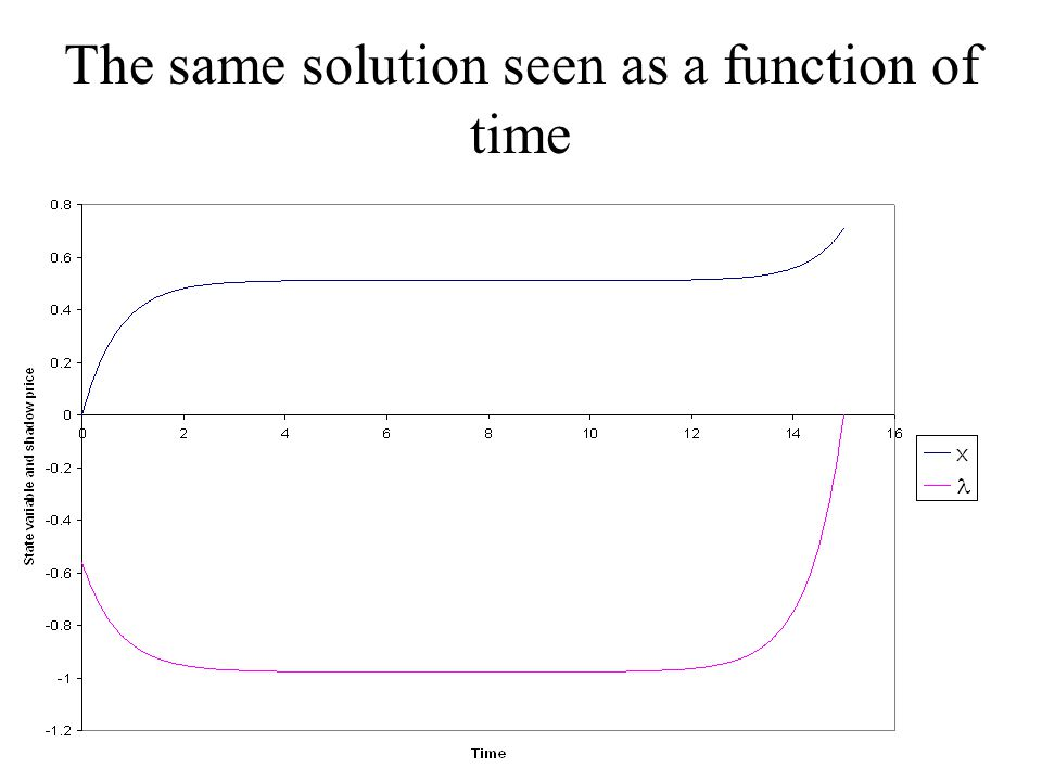 The same solution seen as a function of time