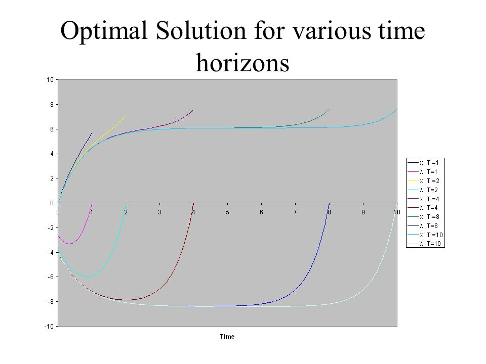 Optimal Solution for various time horizons