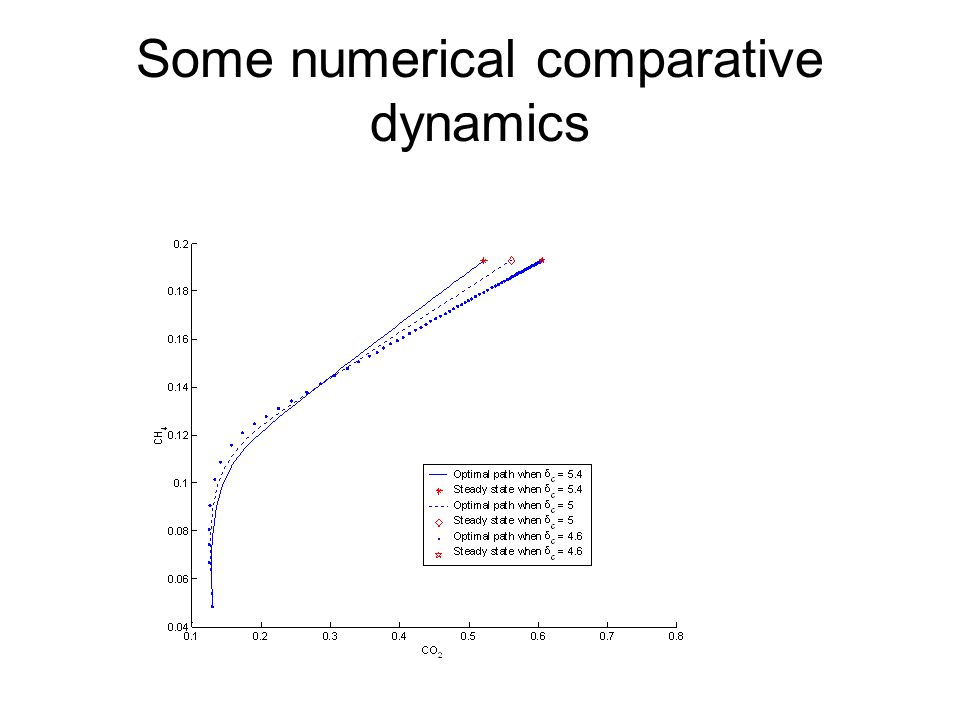 Some numerical comparative dynamics