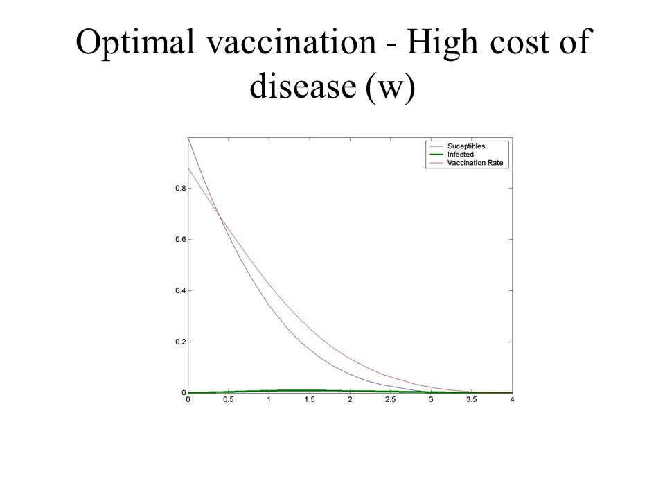 Optimal vaccination - High cost of disease (w)