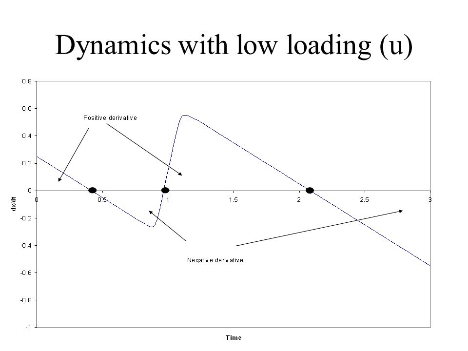 Dynamics with low loading (u)