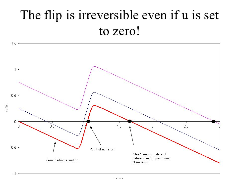 The flip is irreversible even if u is set to zero!